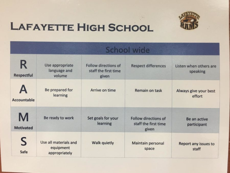 The+Lafayette+Rams+are+expected+to+behave+appropriately+and+follow+the+Rams+acronym+rules.+Compliance+is+not+a+problem+among+these+ram+students%2C+however+administration+has+these+guidelines+posted+all+around+the+school.