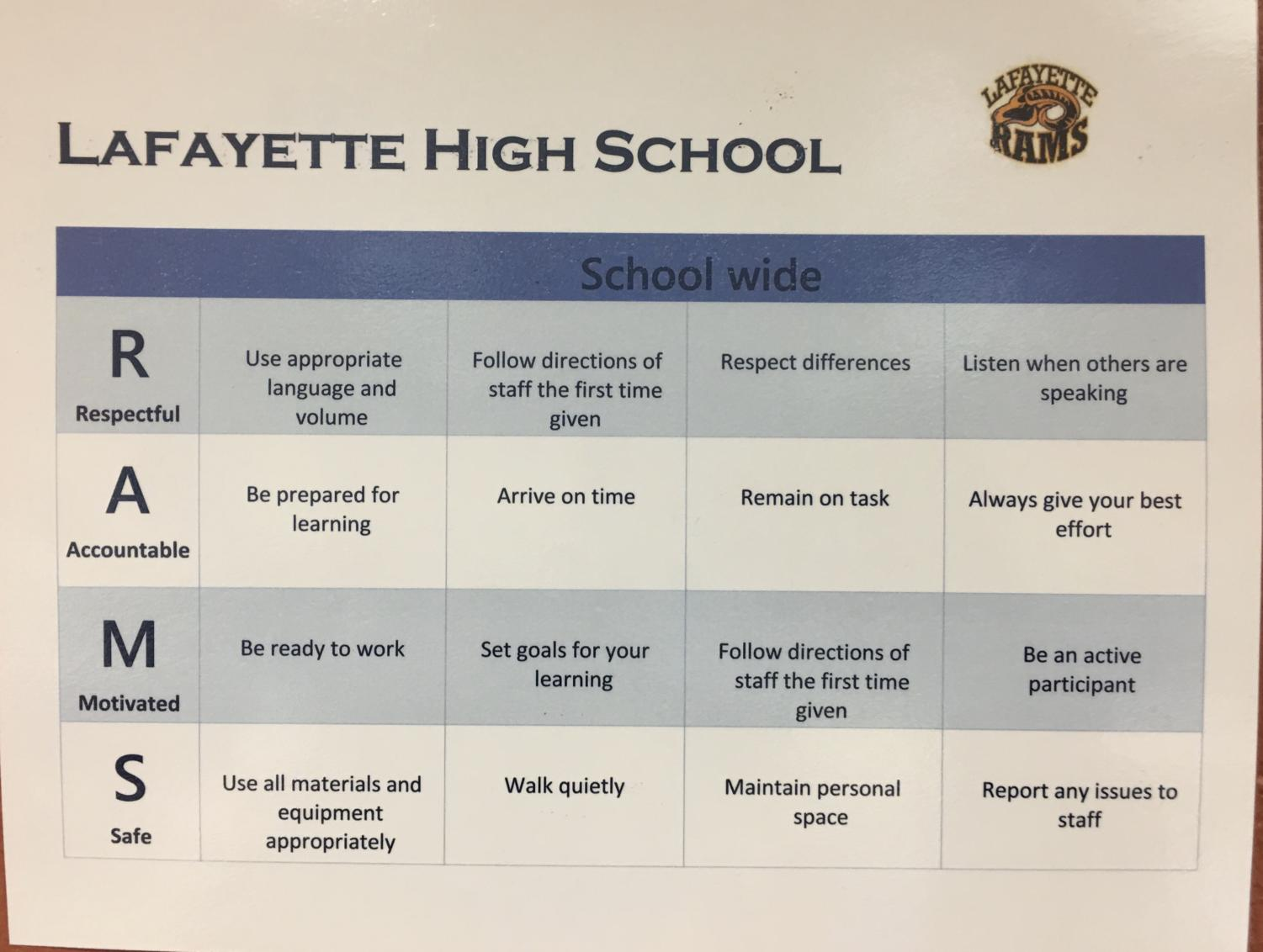 The Lafayette Rams are expected to behave appropriately and follow the Rams acronym rules. Compliance is not a problem among these ram students, however administration has these guidelines posted all around the school.