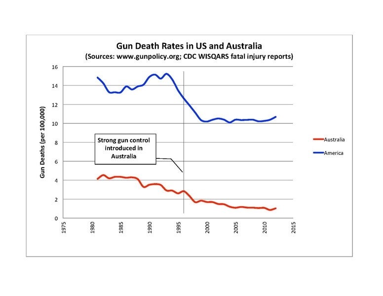 This+graph+represents+gun+death+rates+through+out+America+and+Australia+between+the+years+1975-2015.