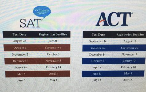 Test dates for both the SAT and ACT for the rest of the year. There are many test dates for test retakes.