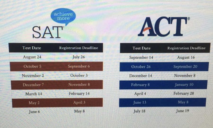 Test+dates+for+both+the+SAT+and+ACT+for+the+rest+of+the+year.+There+are+many+test+dates+for+test+retakes.
